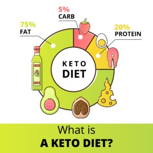 Keto diet recommended percentages to eat